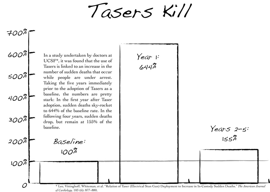 Taser-graphic-1, Tell SF Police Commission Wednesday: NO Tasers!, Local News & Views