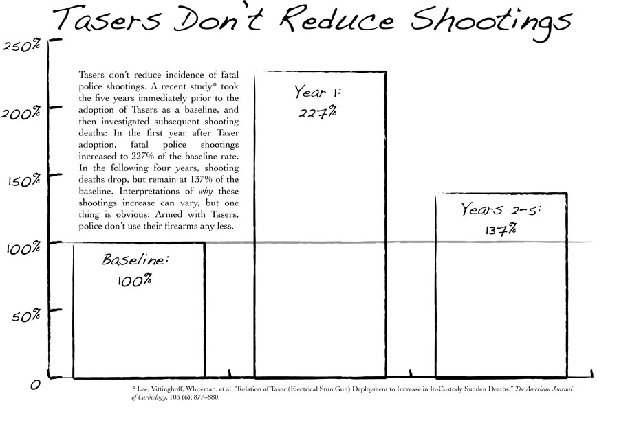 Taser-graphic-2, Tell SF Police Commission Wednesday: NO Tasers!, Local News & Views