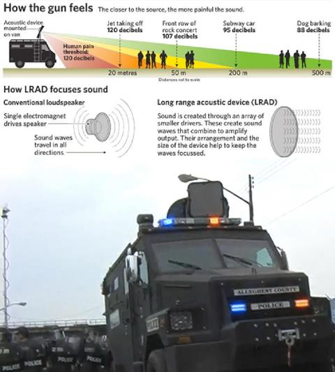 Police-LRAD-graphic, Protesting police murder of Alan Blueford and war on Afrikans, Local News & Views