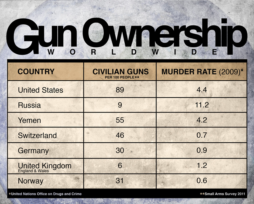 Gun Ownership graph- Murder stats from 2009 UN data, gun stats from Small Arms Survey by Subhash Kateel