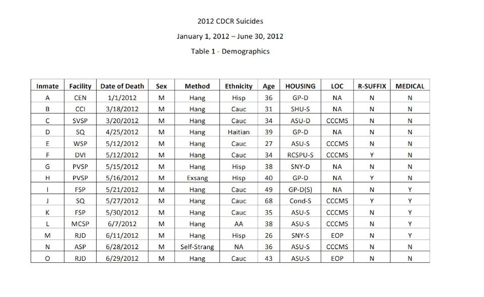 CDCR Suicides 2012 chart