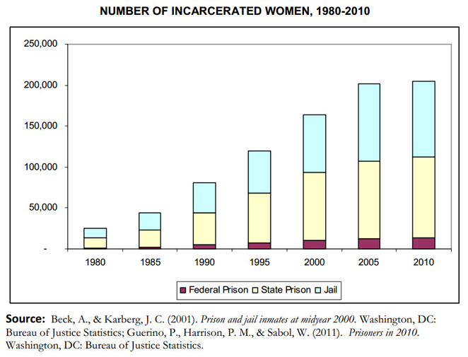 The number of women in prison increased by 646 percent – 1.5 times the rate of men – between 1980 and 2010, rising from 15,118 to 112,797. Including women in local jails, more than 205,000 women are now incarcerated.