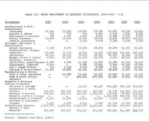 Joe Debro Table III Negro Employment 1890-1960
