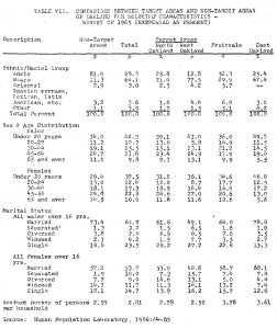 Joe Debro on racism in construction, Table VII 'Comparison Between Target Areas and Non-Target Areas of Oakland for Selected Characteristics – Survey of 1965 (Expressed as Percent)', web