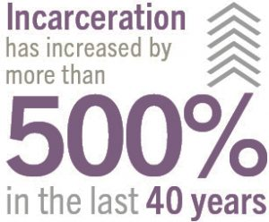 Incarceration-has-increased-by-more-than-500-in-the-last-40-years-graphic-300x248, George Jackson University supports the historic Sept. 9 strike against prison slavery, Behind Enemy Lines