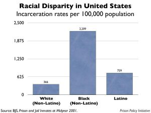 racial-disparity-in-united-states-incarceration-rates-2001