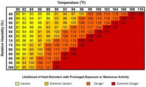 National-Weather-Service-heat-index-warning-chart-300x180, Rising temperatures can kill Texas prisoners. Corrections ignored that, says federal judge, Behind Enemy Lines