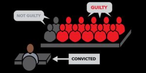 Louisiana-non-unanimous-jury-verdict-scheme-graphic-by-New-Orleans-Advocate-300x151, Non-unanimous jury scheme: The men at Angola State Penitentiary take a stand, Behind Enemy Lines