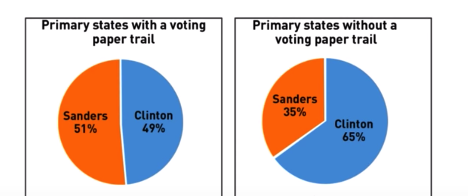 Clinton-Sanders-voting-returns-disparity-shows-paper-ballots-much-more-reliable, Election interference: 2016 paper trails suggest fraud in Democratic primaries, National News & Views