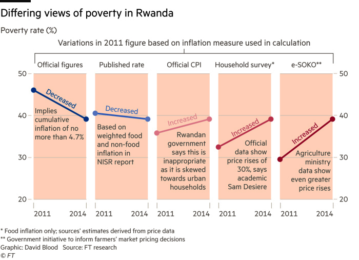 Differing-views-of-poverty-in-Rwanda-Financial-Times, Foreign aid for Rwanda, suffering for Rwandans and Congolese, World News & Views