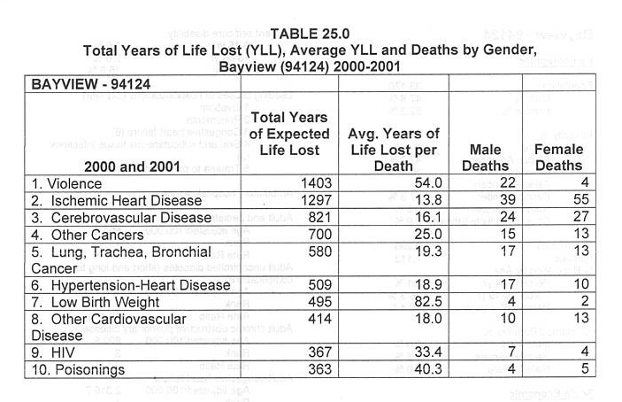 Years-of-life-lost-deaths-by-gender-Bayview-94124-2000-2001-graph-2, Perfect storm: First wave of the COVID-19 pandemic crashes in Southeast San Francisco, Local News & Views