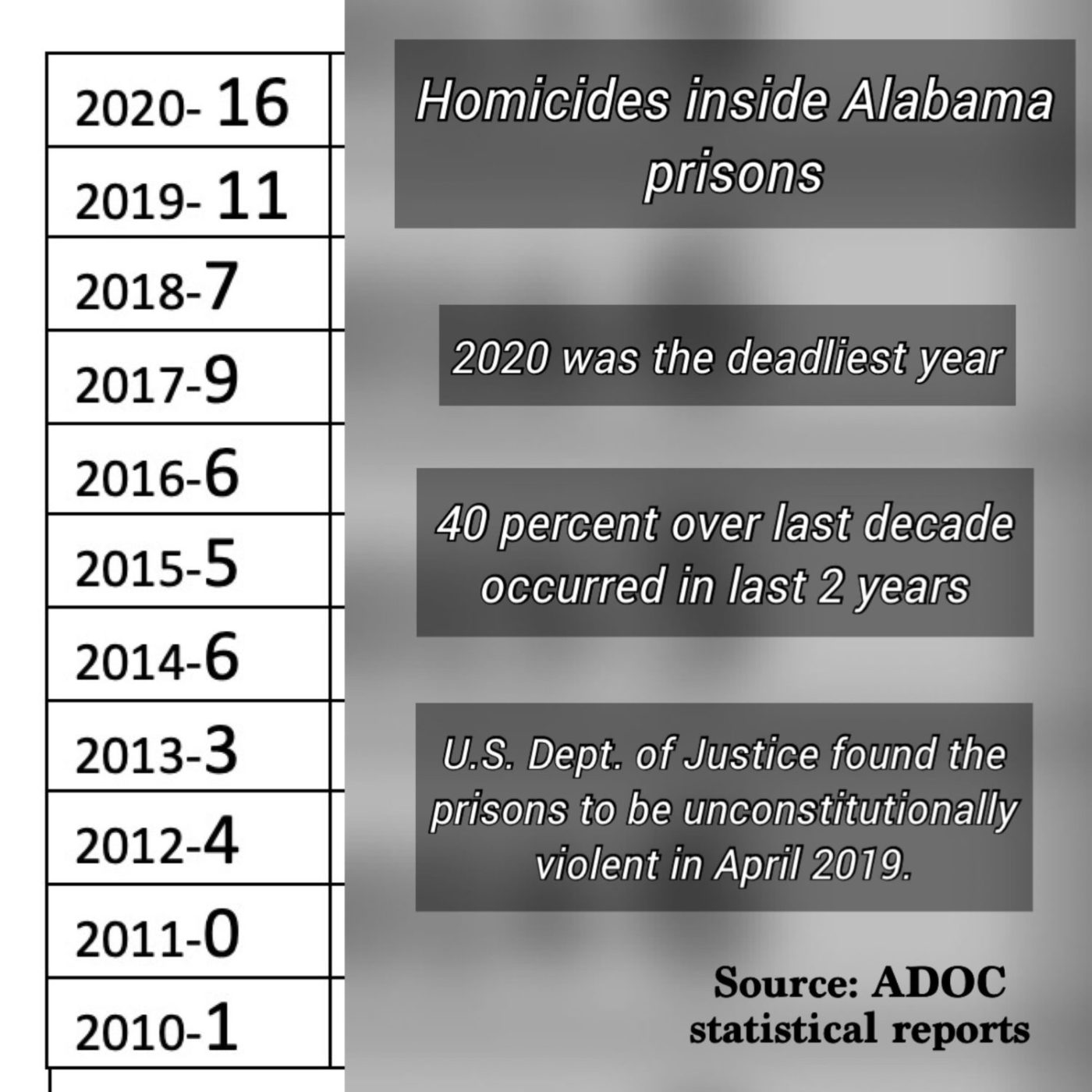 Homicides-inside-Alabama-prisons-by-Free-Alabama-Movement-1400x1400, FAM launches #30-Day Economic Blackout, Behind Enemy Lines