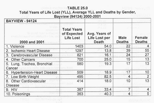 SFDPH-2004-Community-Health-Assessment-2000-2001-expected-life-lost-94124, Brain cancer biomonitoring in Bayview Hunters Point, Local News & Views