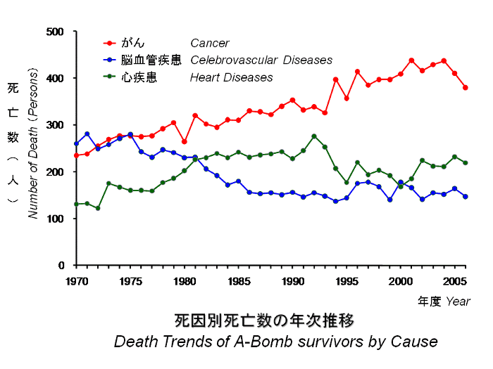 Atomic-bomb-survivors-causes-of-death-graph, Why I am calling for a Local Health Emergency in San Francisco, Local News & Views