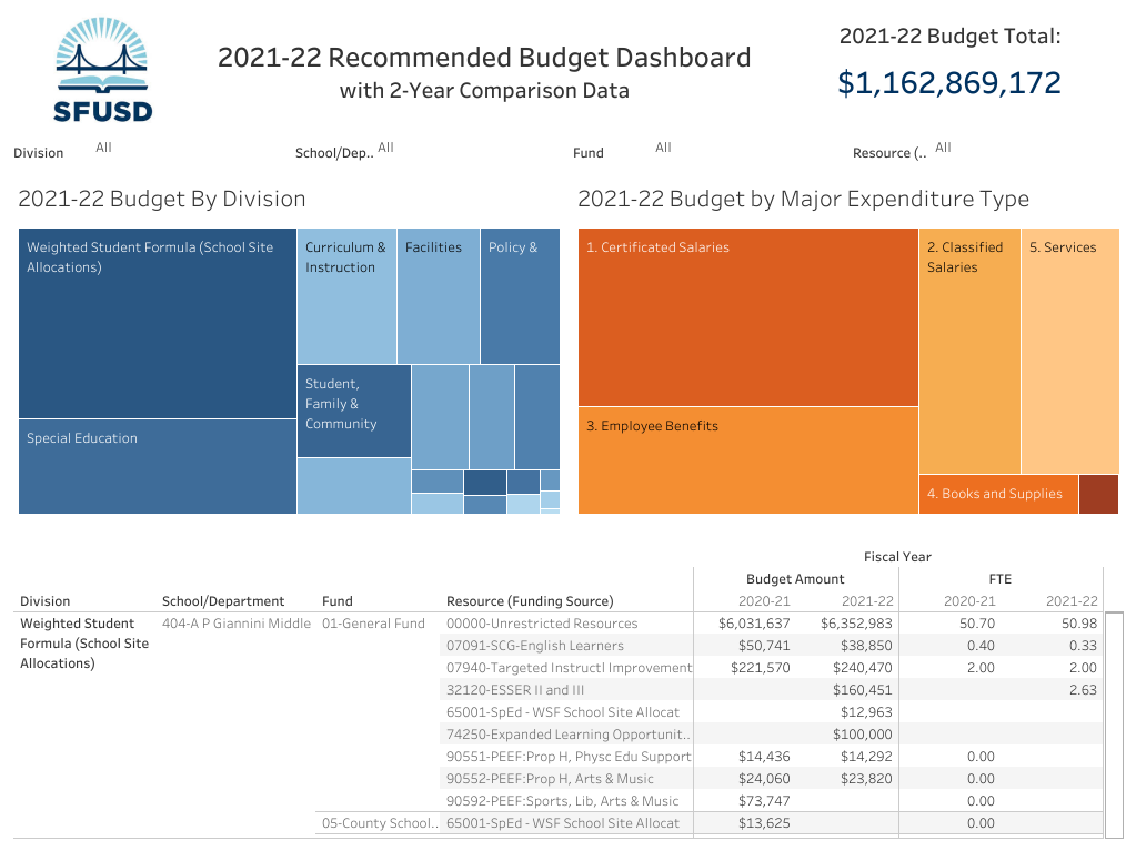 SFUSD-FY-2021-22-budget-graphic, SFUSD Board approves short-term budget for 2021-22, Local News & Views